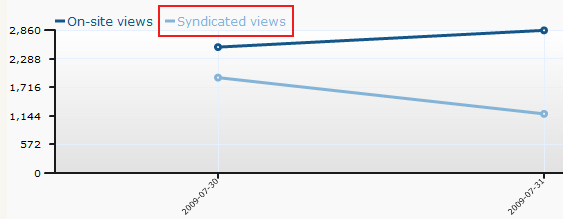 synd_views_graph